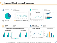 Labour Effectiveness Dashboard Ppt PowerPoint Presentation Inspiration Deck