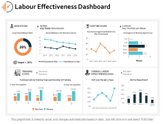 Labour Effectiveness Dashboard Ppt PowerPoint Presentation Model Objects