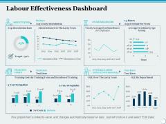 Labour Effectiveness Dashboard Ppt PowerPoint Presentation Slides File Formats