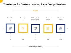 Landing Page Design And Optimization Timeframe For Custom Landing Page Design Services Information PDF