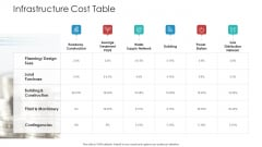 Landscape Architecture Planning And Management Infrastructure Cost Table Topics PDF