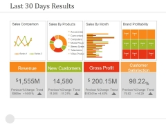 Last 30 Days Results Ppt PowerPoint Presentation Summary Brochure