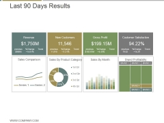 Last 90 Days Results Ppt PowerPoint Presentation Microsoft