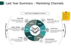 Last Year Summary Marketing Channels Marketing Ppt PowerPoint Presentation Slides Example File