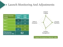 Launch Monitoring And Adjustments Template 2 Ppt PowerPoint Presentation Infographics