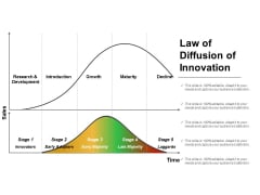 Law Of Diffusion Of Innovation Ppt PowerPoint Presentation Deck