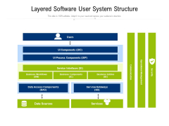 Layered Software User System Structure Ppt PowerPoint Presentation Layouts Infographics PDF