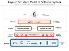 Layered Structure Model Of Software System Ppt PowerPoint Presentation Gallery Graphic Images PDF