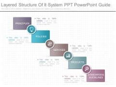 Layered Structure Of It System Ppt Powerpoint Guide