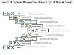 Layers Of Software Development Server Logic Ui Build And Design Ppt PowerPoint Presentation Outline Deck