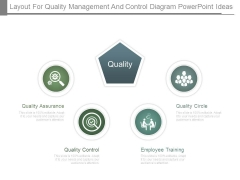 Layout For Quality Management And Control Diagram Powerpoint Ideas