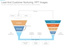 Lead And Customer Nurturing Ppt Images