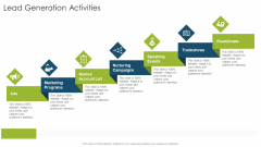 Lead Generation Activities Organizational Strategies And Promotion Techniques Formats PDF