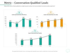 Lead Generation Initiatives Through Chatbots Metric Conversation Qualified Leads Mockup PDF