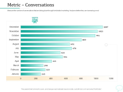 Lead Generation Initiatives Through Chatbots Metric Conversations Ppt Summary Background PDF