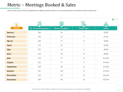 Lead Generation Initiatives Through Chatbots Metric Meetings Booked And Sales Themes PDF