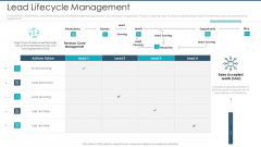 Lead Lifecycle Management Guidelines PDF