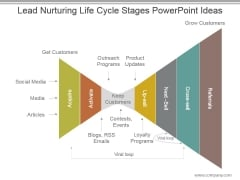 Lead Nurturing Life Cycle Stages Powerpoint Ideas