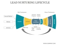 Lead Nurturing Lifecycle Ppt PowerPoint Presentation Layout