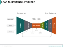 Lead Nurturing Lifecycle Ppt PowerPoint Presentation Portfolio Graphics Pictures