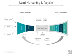Lead Nurturing Lifecycle Ppt PowerPoint Presentation Portfolio