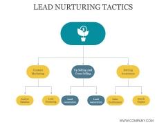 Lead Nurturing Tactics Ppt PowerPoint Presentation Professional