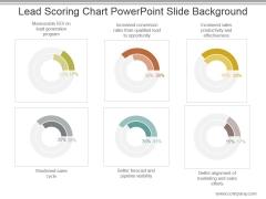 Lead Scoring Chart Powerpoint Slide Background