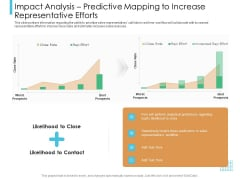 Lead Scoring Model Impact Analysis Predictive Mapping To Increase Representative Efforts Ppt Model Display PDF