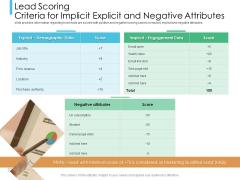 Lead Scoring Model Lead Scoring Criteria For Implicit Explicit And Negative Attributes Ppt Professional Diagrams PDF