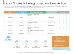Lead Scoring Model Leads Scores Labeling Based On Sales Action Ppt Layouts Designs Download PDF
