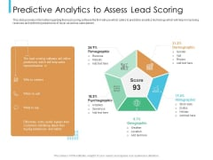 Lead Scoring Model Predictive Analytics To Assess Lead Scoring Ppt Pictures Mockup PDF