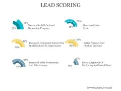Lead Scoring Ppt PowerPoint Presentation Ideas