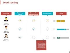 Lead Scoring Ppt PowerPoint Presentation Portfolio Icon