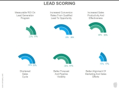 Lead Scoring Ppt PowerPoint Presentation Rules