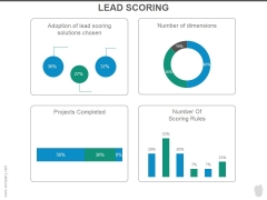 Lead Scoring Ppt PowerPoint Presentation Show