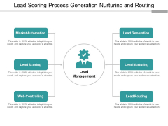 Lead Scoring Process Generation Nurturing And Routing Ppt PowerPoint Presentation Show Sample