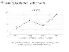 Lead To Customer Performance Ppt PowerPoint Presentation Icon Show