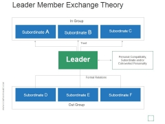 Leader Member Exchange Theory Ppt PowerPoint Presentation Example File