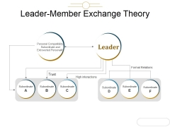 Leader Member Exchange Theory Ppt PowerPoint Presentation Ideas