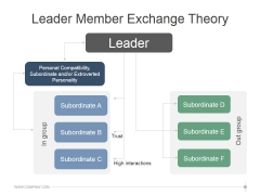 Leader Member Exchange Theory Ppt PowerPoint Presentation Samples