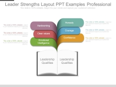 Leader Strengths Layout Ppt Examples Professional