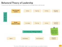 Leaders Vs Managers Behavioral Theory Of Leadership Ppt Show Display PDF