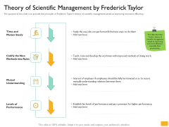 Leaders Vs Managers Theory Of Scientific Management By Frederick Taylor Ppt Pictures Deck PDF