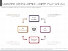 Leadership Actions Example Diagram Powerpoint Show