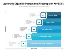 Leadership Capability Improvement Roadmap With Key Skills Ppt PowerPoint Presentation Gallery Files PDF