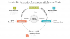Leadership Innovation Framework With Process Model Ppt Show Layouts PDF