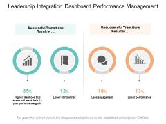 Leadership Integration Dashboard Performance Management Ppt PowerPoint Presentation Ideas Skills
