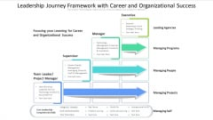 Leadership Journey Framework With Career And Organizational Success Ppt PowerPoint Presentation Layouts Microsoft PDF