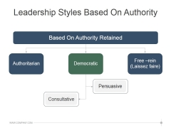 Leadership Styles Based On Authority Template 2 Ppt PowerPoint Presentation Pictures