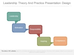 Leadership Theory And Practice Presentation Design